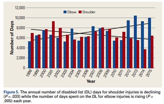 MLB elbow injuries