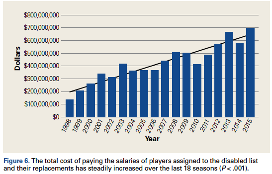 MLB injury trends